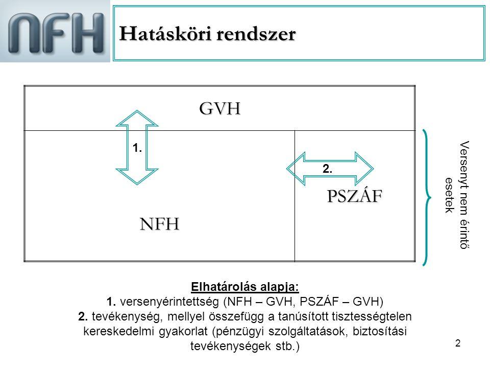 Hatásköri rendszer GVH PSZÁF NFH 1. Versenyt nem érintő esetek 2.
