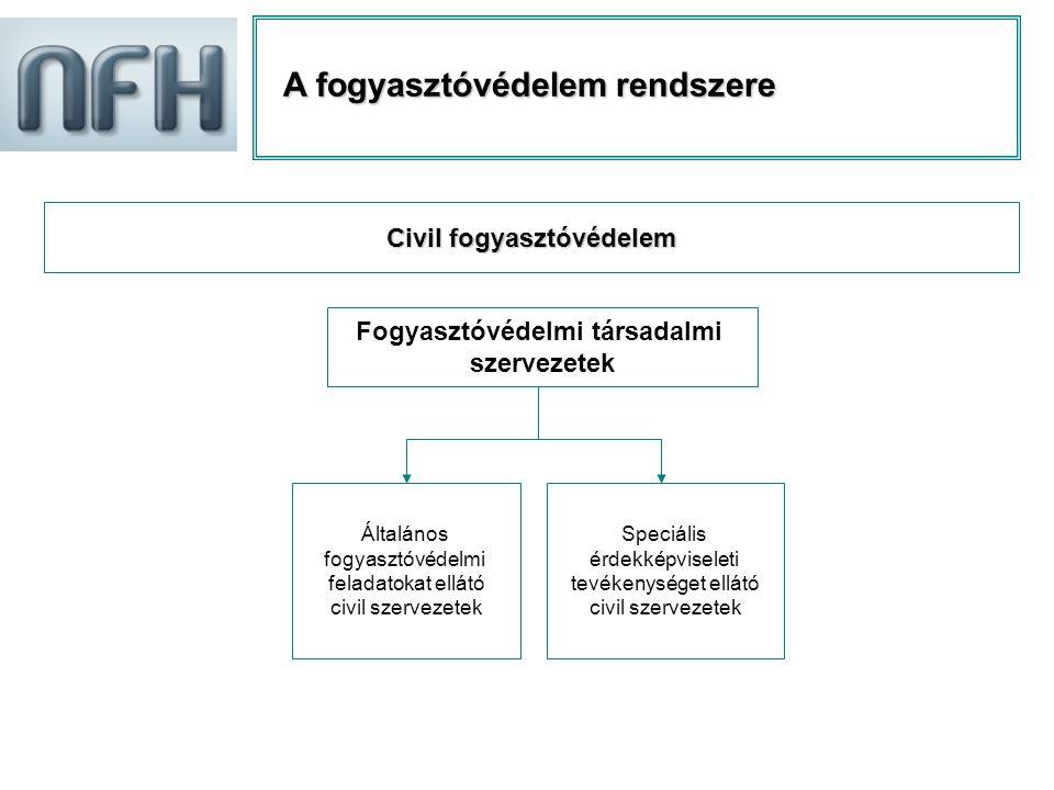 Civil fogyasztóvédelem Fogyasztóvédelmi társadalmi