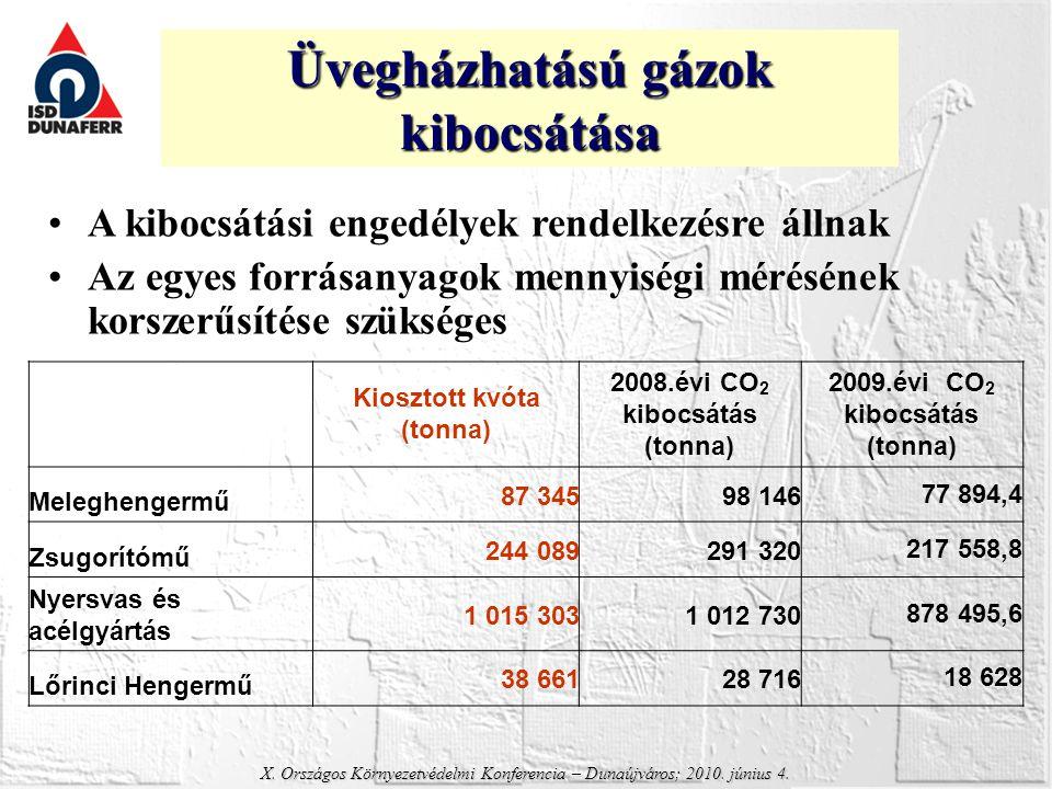 Üvegházhatású gázok kibocsátása