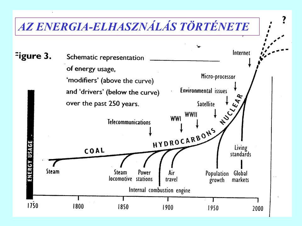 AZ ENERGIA-ELHASZNÁLÁS TÖRTÉNETE