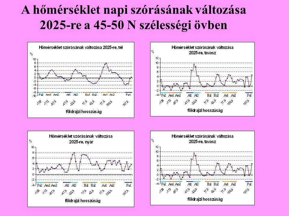 A hőmérséklet napi szórásának változása