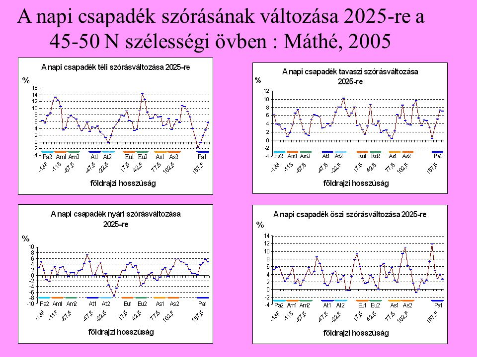 A napi csapadék szórásának változása 2025-re a 45-50 N szélességi övben : Máthé, 2005