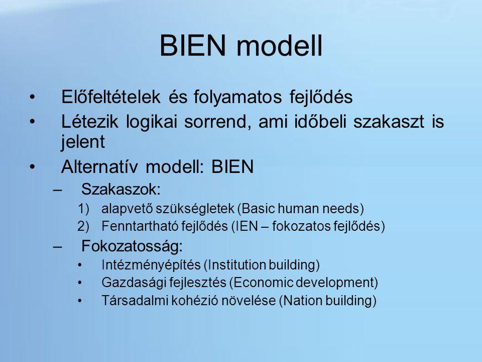 BIEN modell Előfeltételek és folyamatos fejlődés