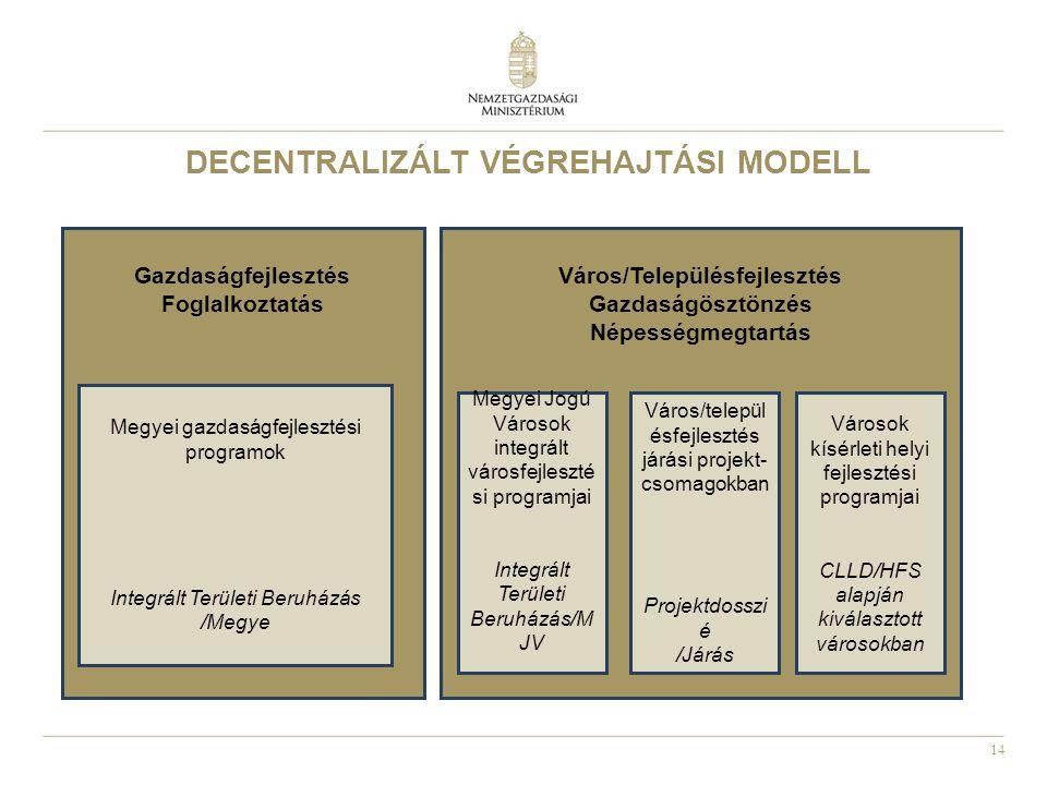 DECENTRALIZÁLT VÉGREHAJTÁSI MODELL