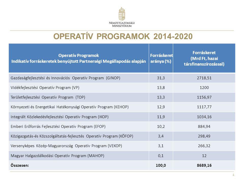 OPERATÍV PROGRAMOK 2014-2020 Operatív Programok