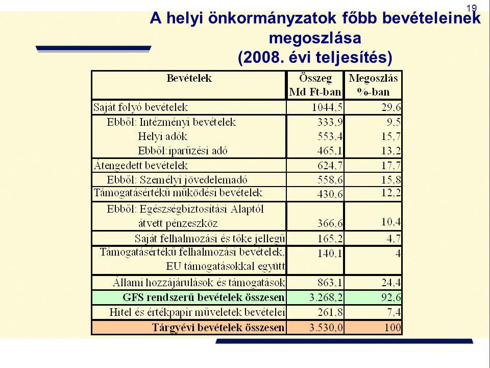 A helyi önkormányzatok főbb bevételeinek megoszlása (2008
