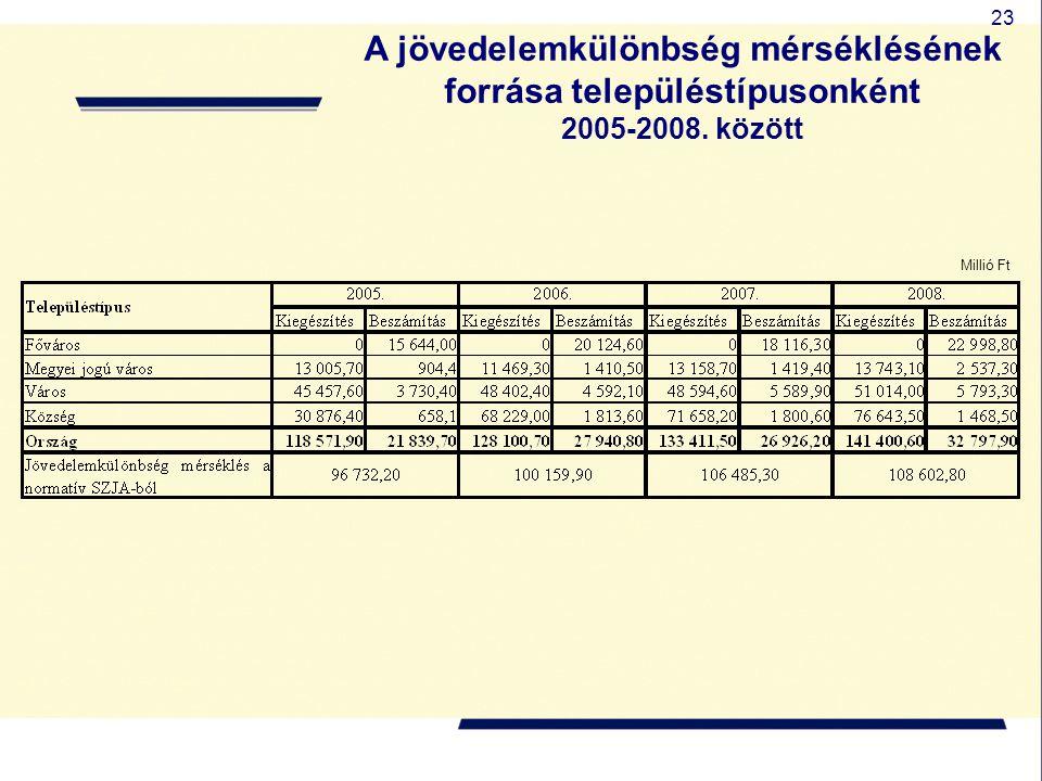 A jövedelemkülönbség mérséklésének forrása településtípusonként
