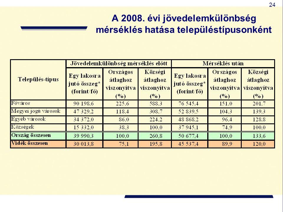 A 2008. évi jövedelemkülönbség mérséklés hatása településtípusonként