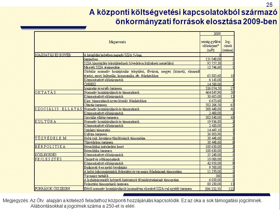 A központi költségvetési kapcsolatokból származó önkormányzati források elosztása 2009-ben