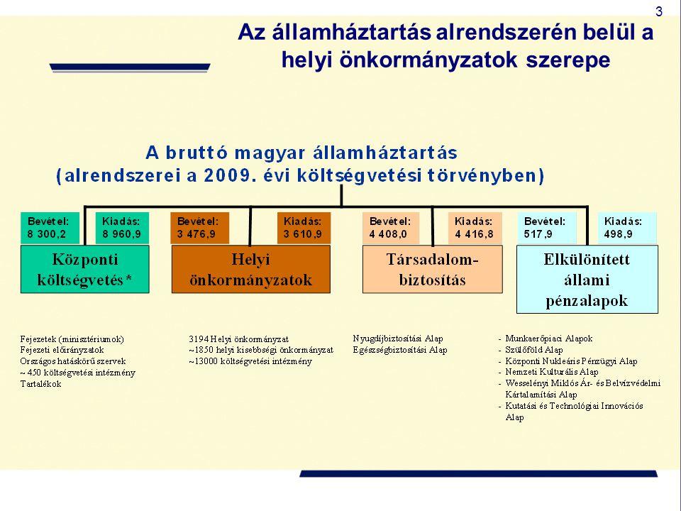 Az államháztartás alrendszerén belül a helyi önkormányzatok szerepe