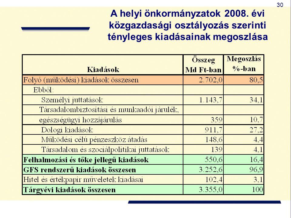A helyi önkormányzatok 2008