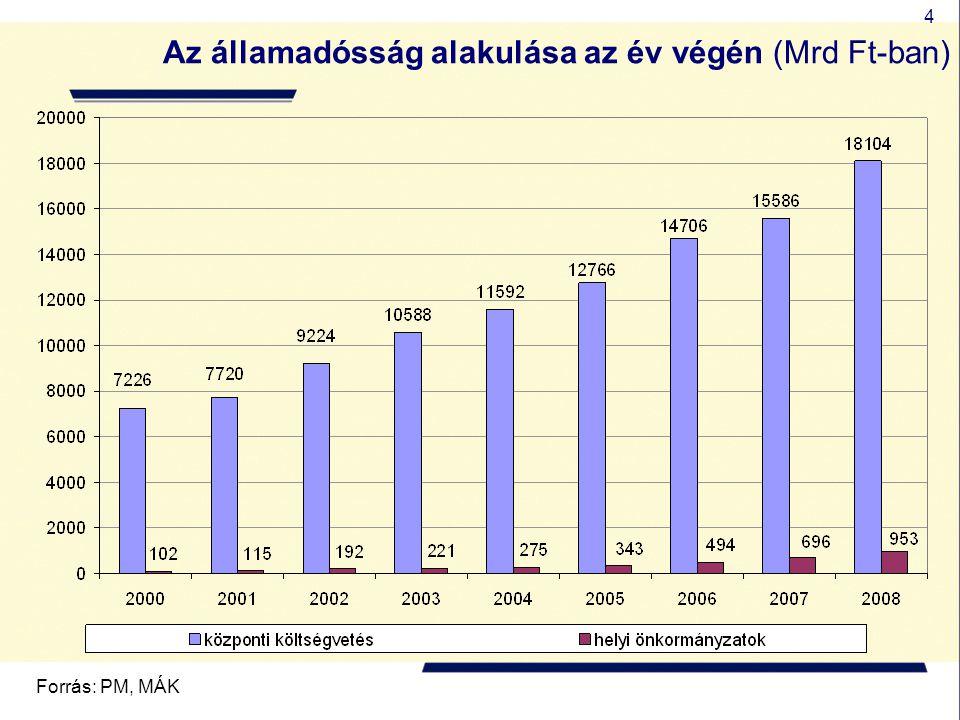 Az államadósság alakulása az év végén (Mrd Ft-ban)