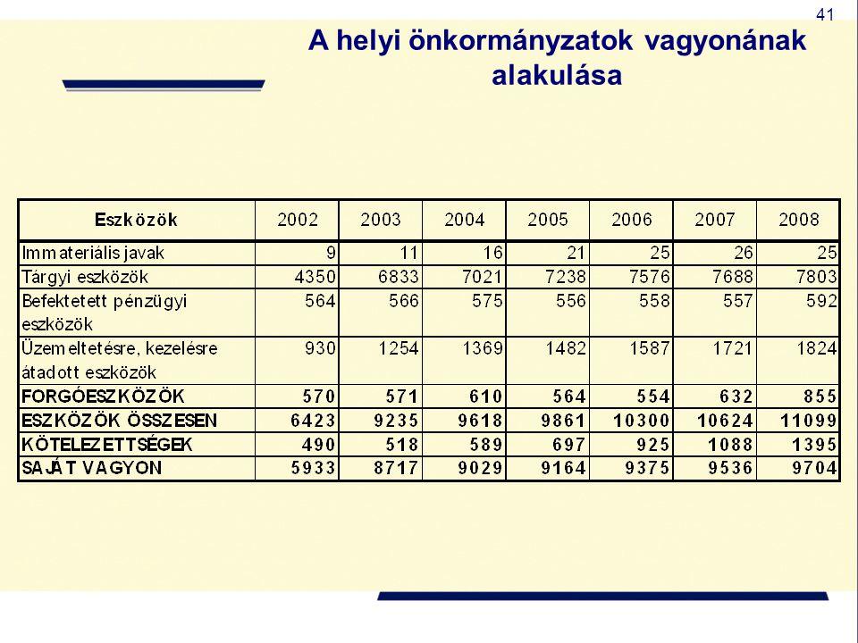 A helyi önkormányzatok vagyonának alakulása