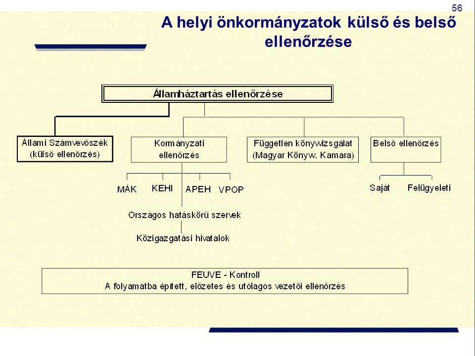 A helyi önkormányzatok külső és belső ellenőrzése