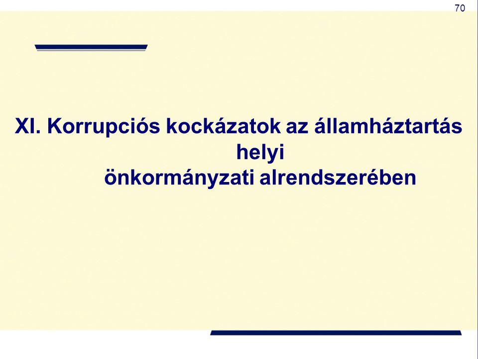 XI. Korrupciós kockázatok az államháztartás helyi önkormányzati alrendszerében