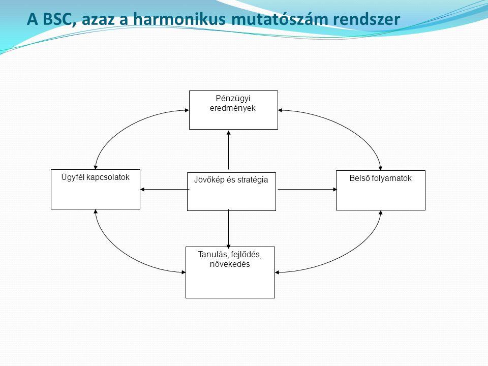 A BSC, azaz a harmonikus mutatószám rendszer