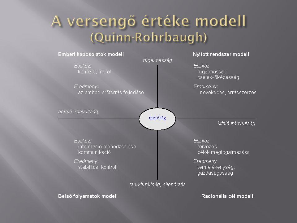 A versengő értéke modell (Quinn-Rohrbaugh)