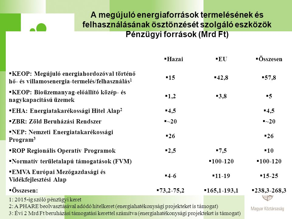 Pénzügyi források (Mrd Ft)