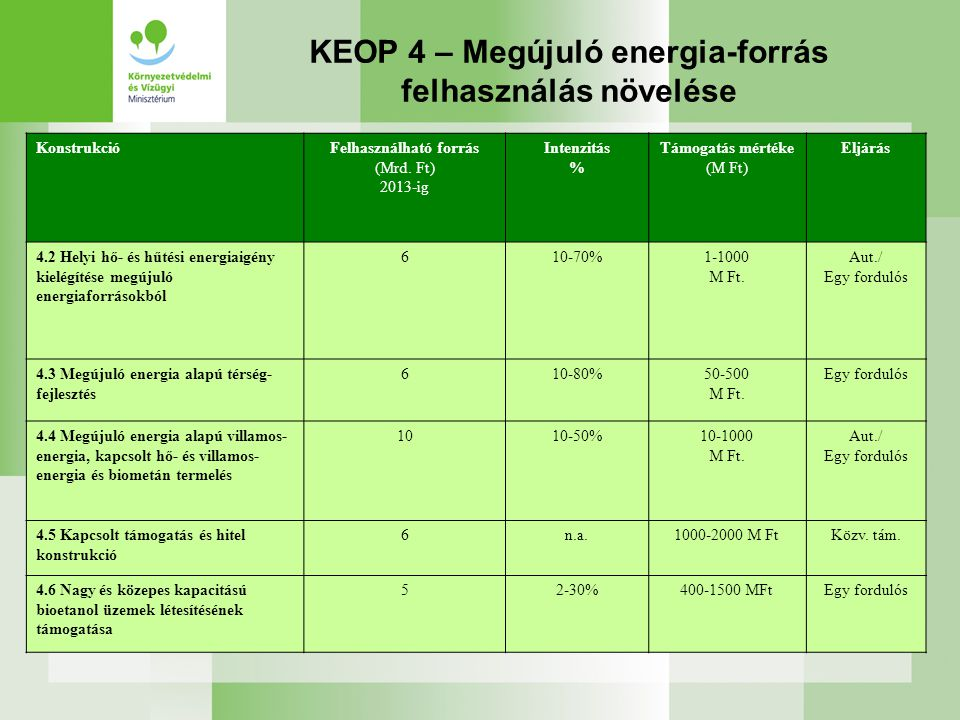 KEOP 4 – Megújuló energia-forrás felhasználás növelése