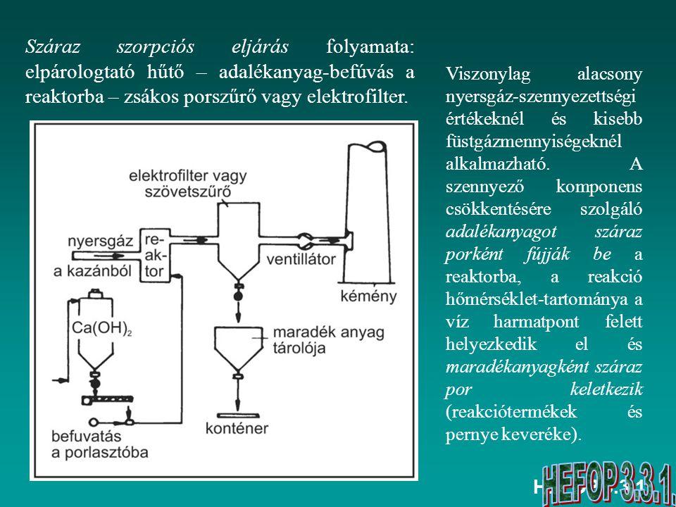Száraz szorpciós eljárás folyamata: elpárologtató hűtő – adalékanyag-befúvás a reaktorba – zsákos porszűrő vagy elektrofilter.