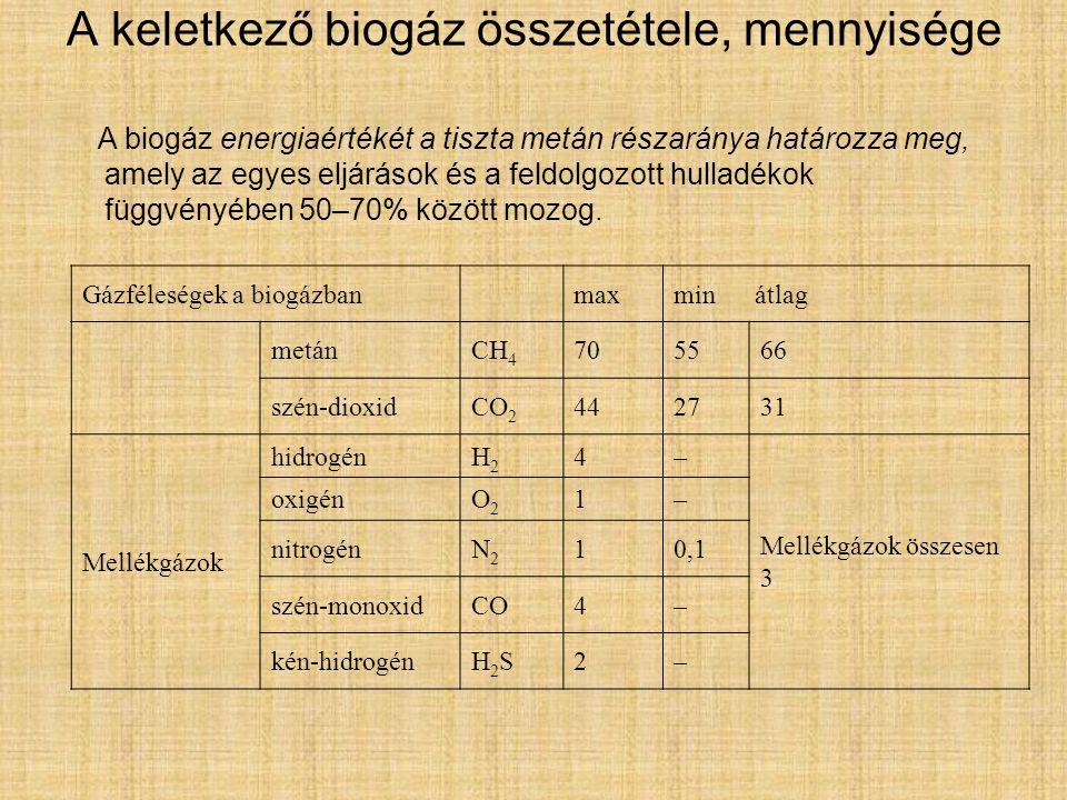 A keletkező biogáz összetétele, mennyisége