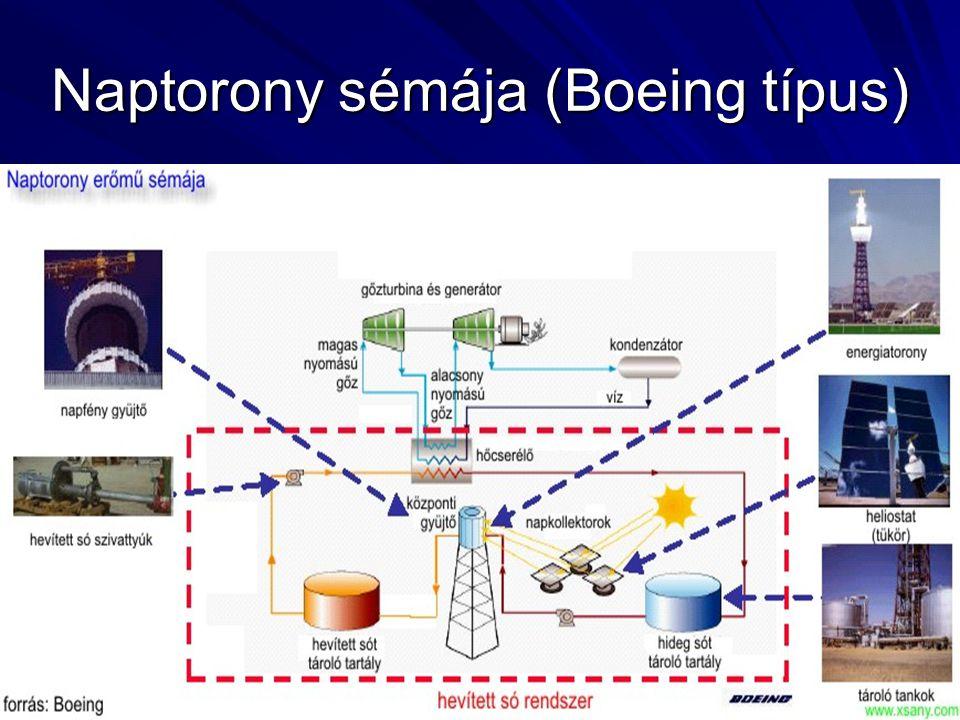 Naptorony sémája (Boeing típus)