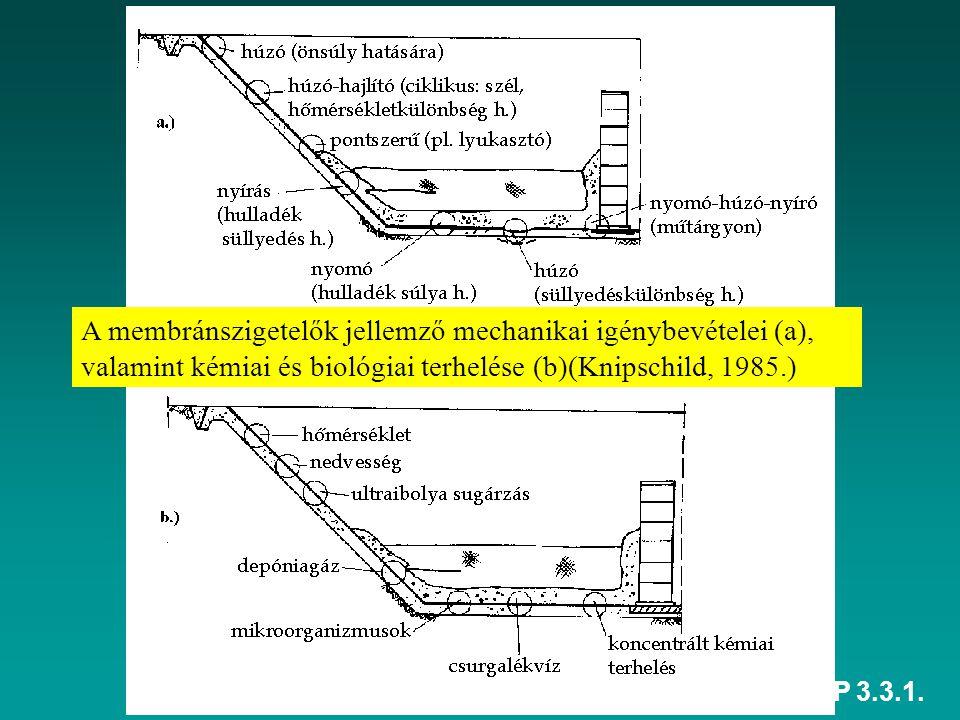 A membránszigetelők jellemző mechanikai igénybevételei (a), valamint kémiai és biológiai terhelése (b)(Knipschild, 1985.)