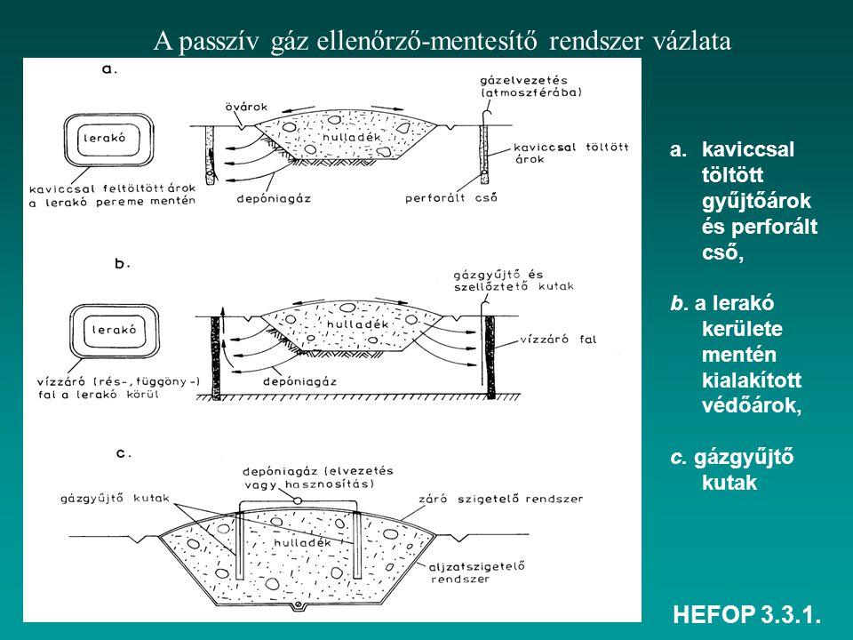 A passzív gáz ellenőrző-mentesítő rendszer vázlata