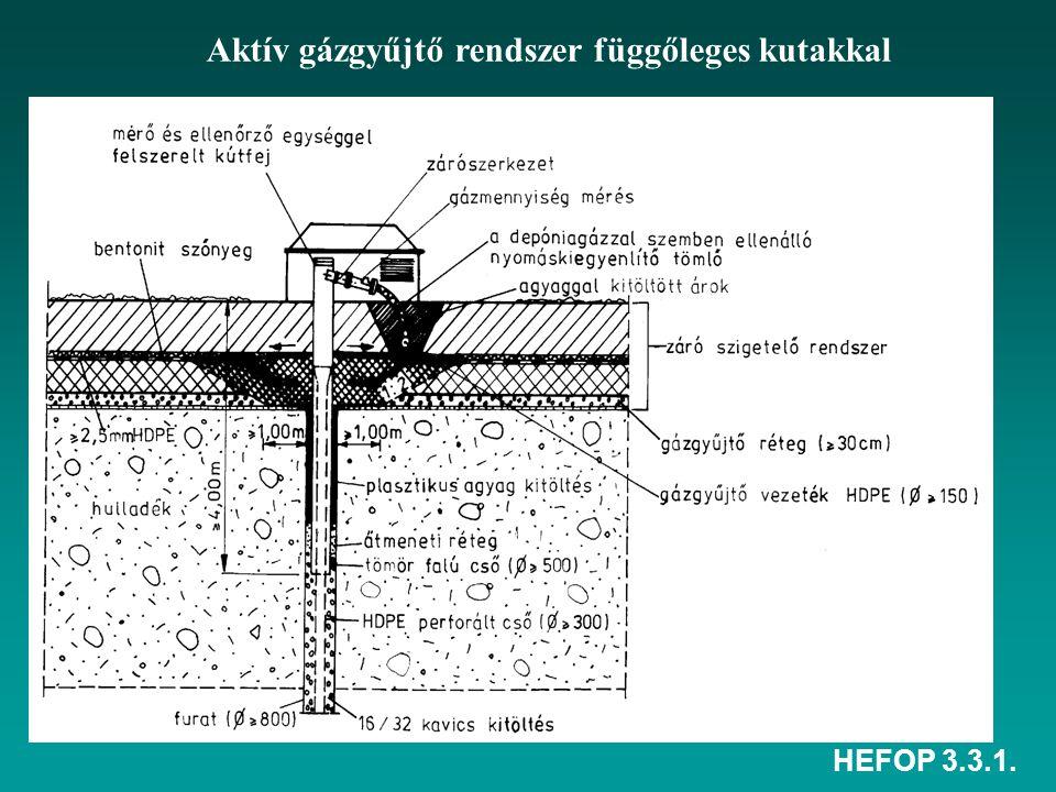Aktív gázgyűjtő rendszer függőleges kutakkal