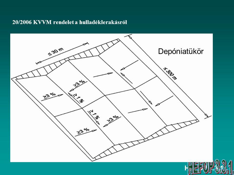 Depóniatükör HEFOP 3.3.1. 20/2006 KVVM rendelet a hulladéklerakásról
