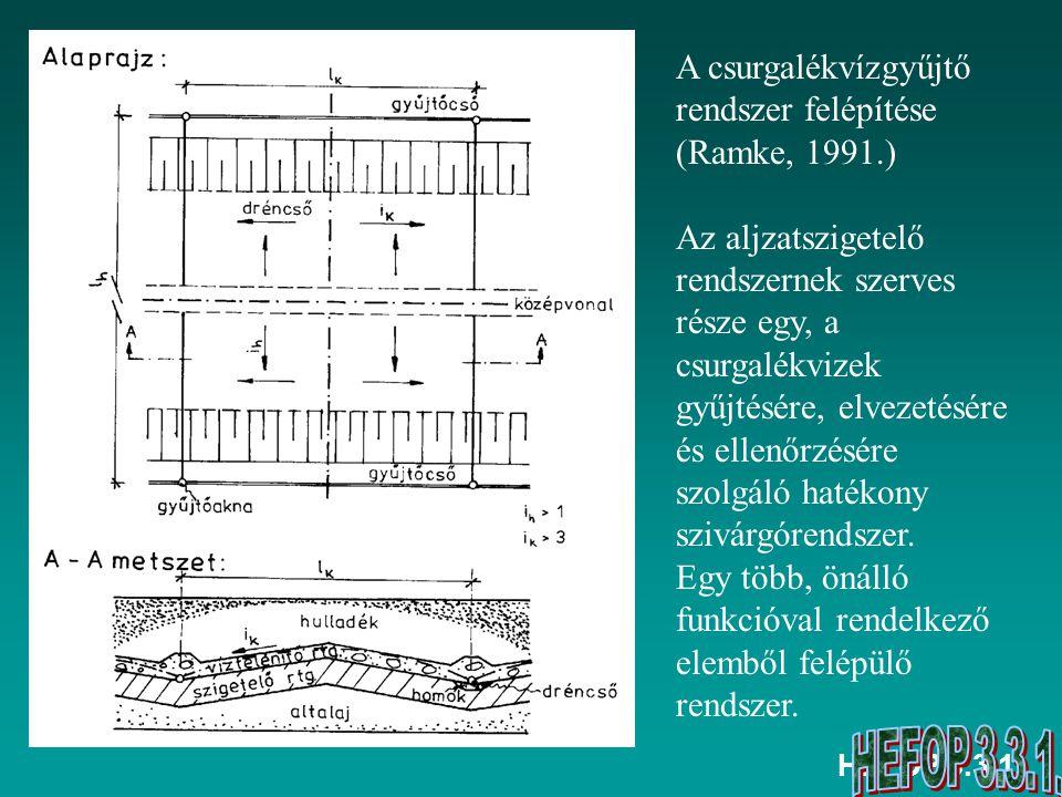 A csurgalékvízgyűjtő rendszer felépítése (Ramke, 1991.)