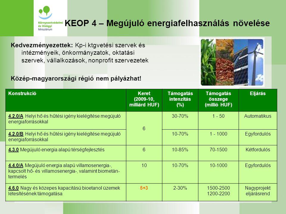 KEOP 4 – Megújuló energiafelhasználás növelése