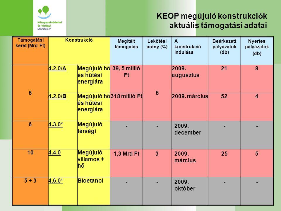 KEOP megújuló konstrukciók aktuális támogatási adatai