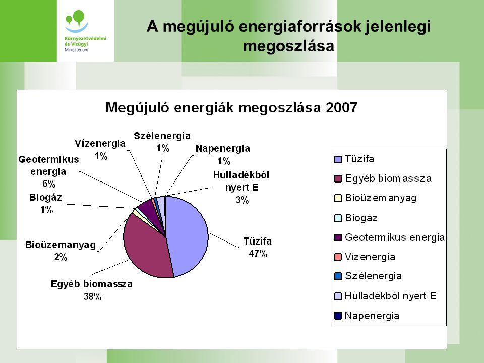 A megújuló energiaforrások jelenlegi megoszlása