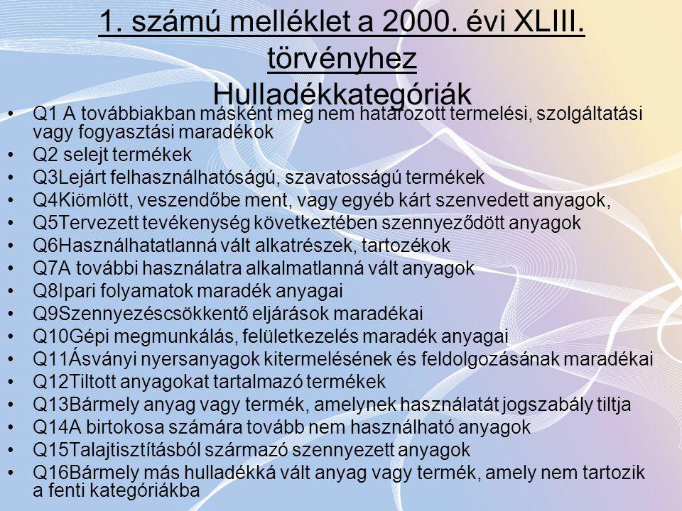 1. számú melléklet a 2000. évi XLIII. törvényhez Hulladékkategóriák