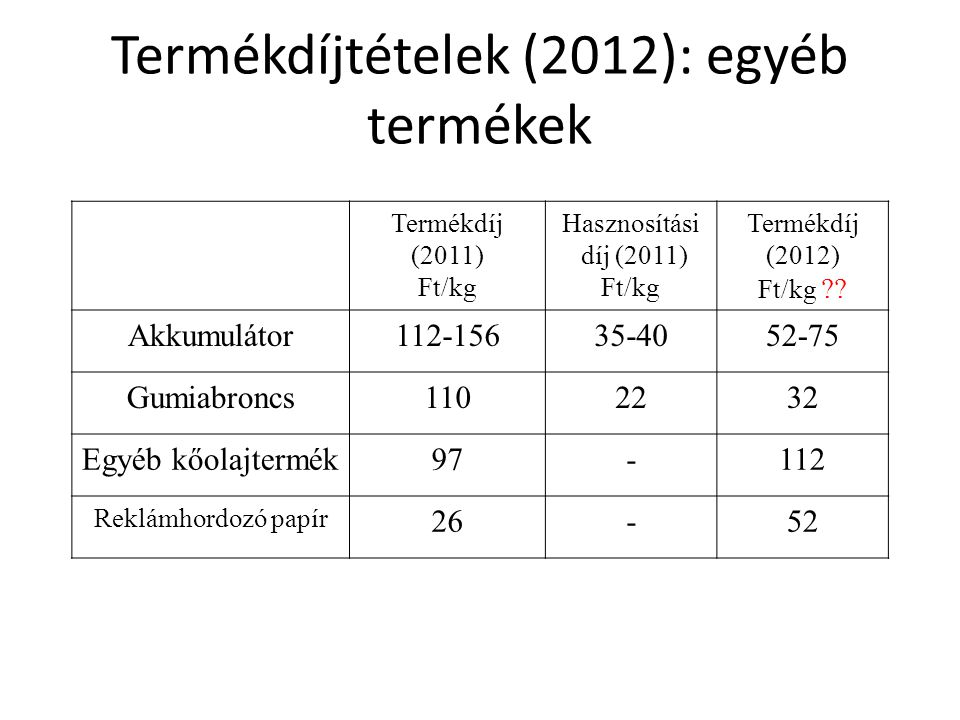 Termékdíjtételek (2012): egyéb termékek