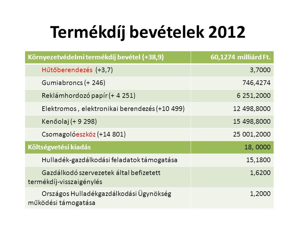 Termékdíj bevételek 2012 Környezetvédelmi termékdíj bevétel (+38,9)