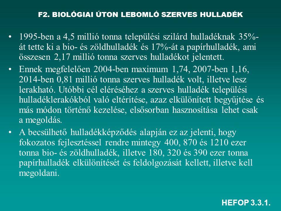 F2. BIOLÓGIAI ÚTON LEBOMLÓ SZERVES HULLADÉK
