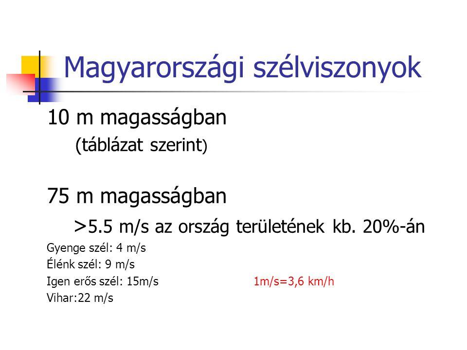 Magyarországi szélviszonyok