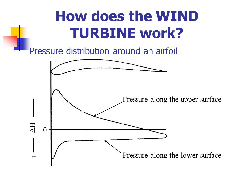 Pressure distribution around an airfoil