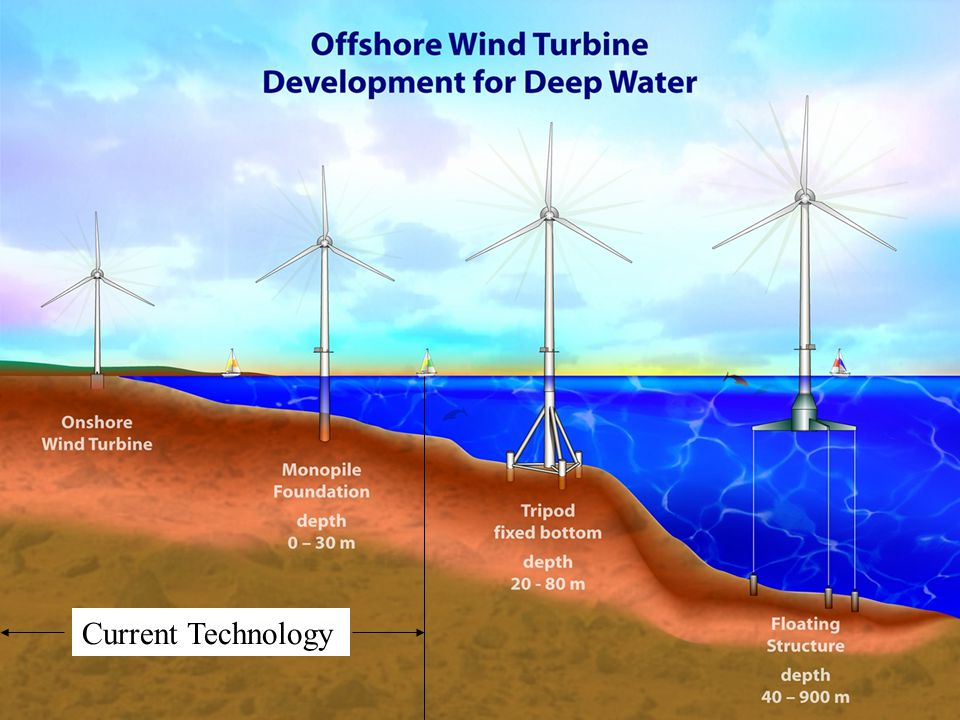 Deep Water Wind Turbine Development