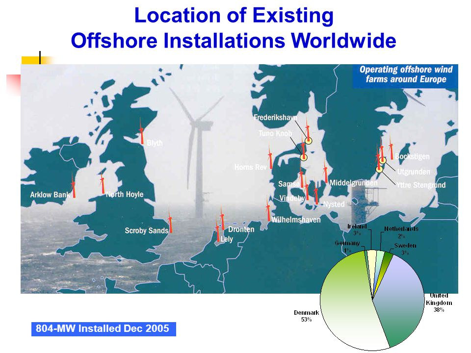 Offshore Installations Worldwide