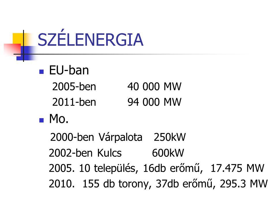 SZÉLENERGIA EU-ban Mo. 2000-ben Várpalota 250kW 2005-ben 40 000 MW