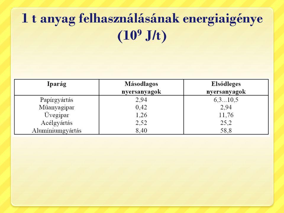 1 t anyag felhasználásának energiaigénye (109 J/t)