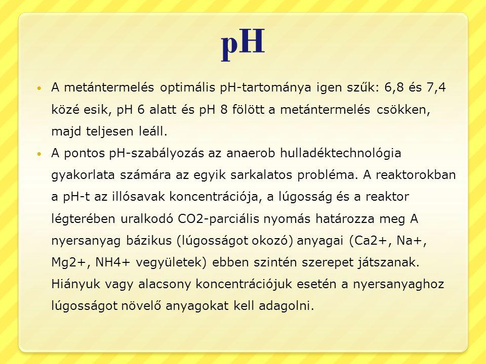 pH A metántermelés optimális pH-tartománya igen szűk: 6,8 és 7,4 közé esik, pH 6 alatt és pH 8 fölött a metántermelés csökken, majd teljesen leáll.
