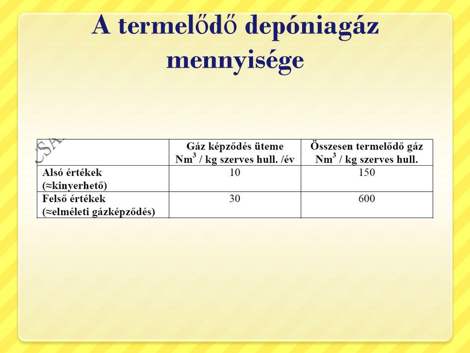 A termelődő depóniagáz mennyisége