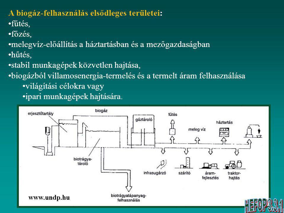 A biogáz-felhasználás elsődleges területei: fűtés, főzés,