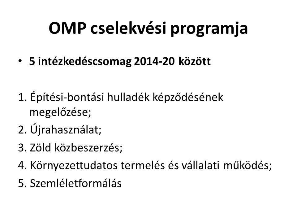 OMP cselekvési programja