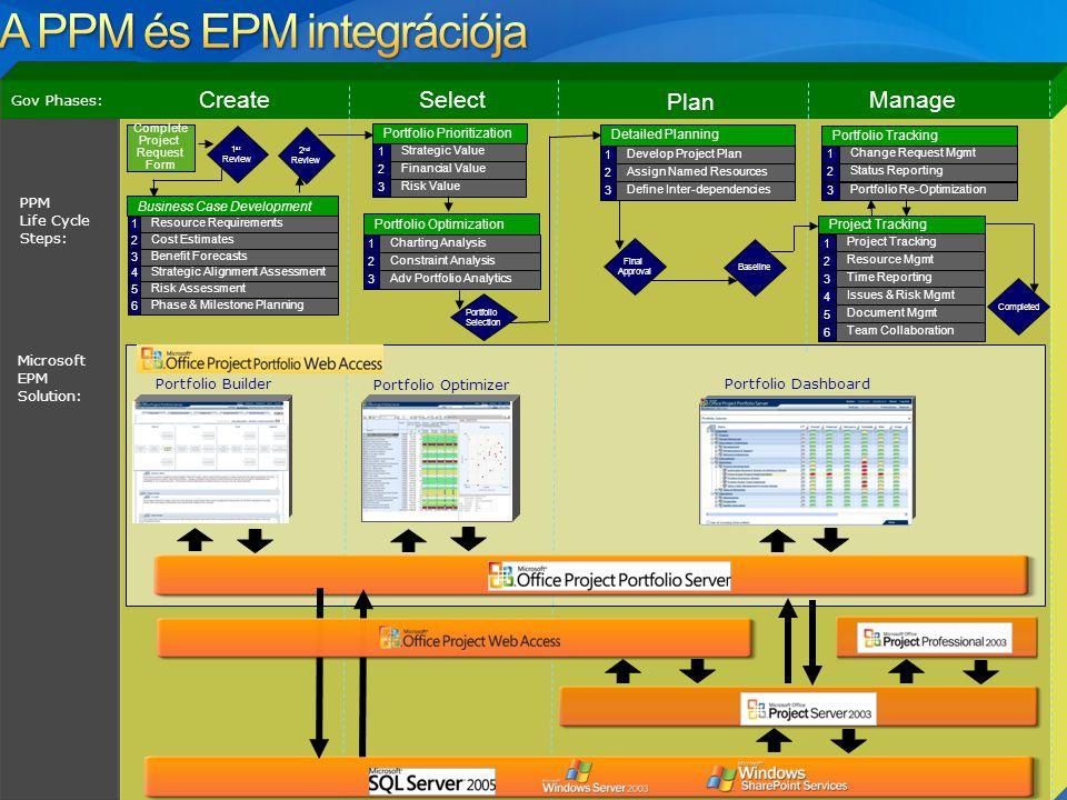 A PPM és EPM integrációja