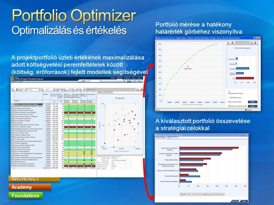 Portfolio Optimizer Optimalizálás és értékelés